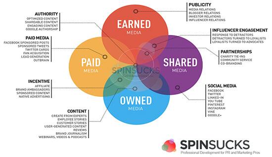 PESO Model diagram by Spin Sucks